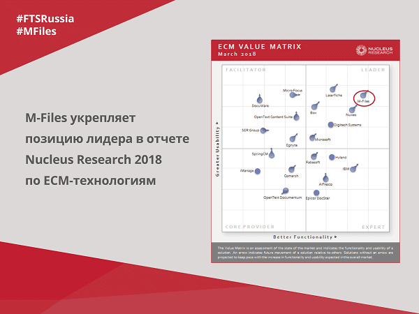 M-Files-укрепила-лидерскую-позицию-в-отчете-Nucleus-Research-2018-по-ECM