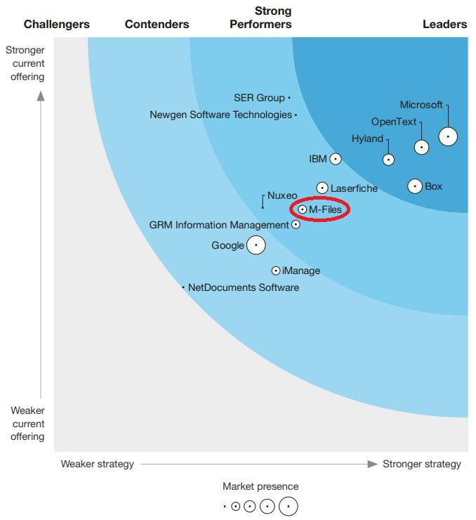 the Forrester Wave Report On Content Platforms 2021